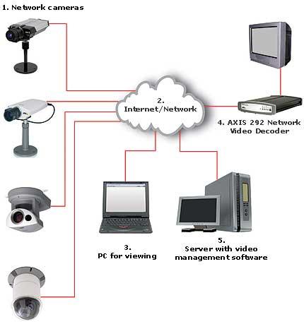 Ip, в том числе беспроводное wifi видеонаблюдение